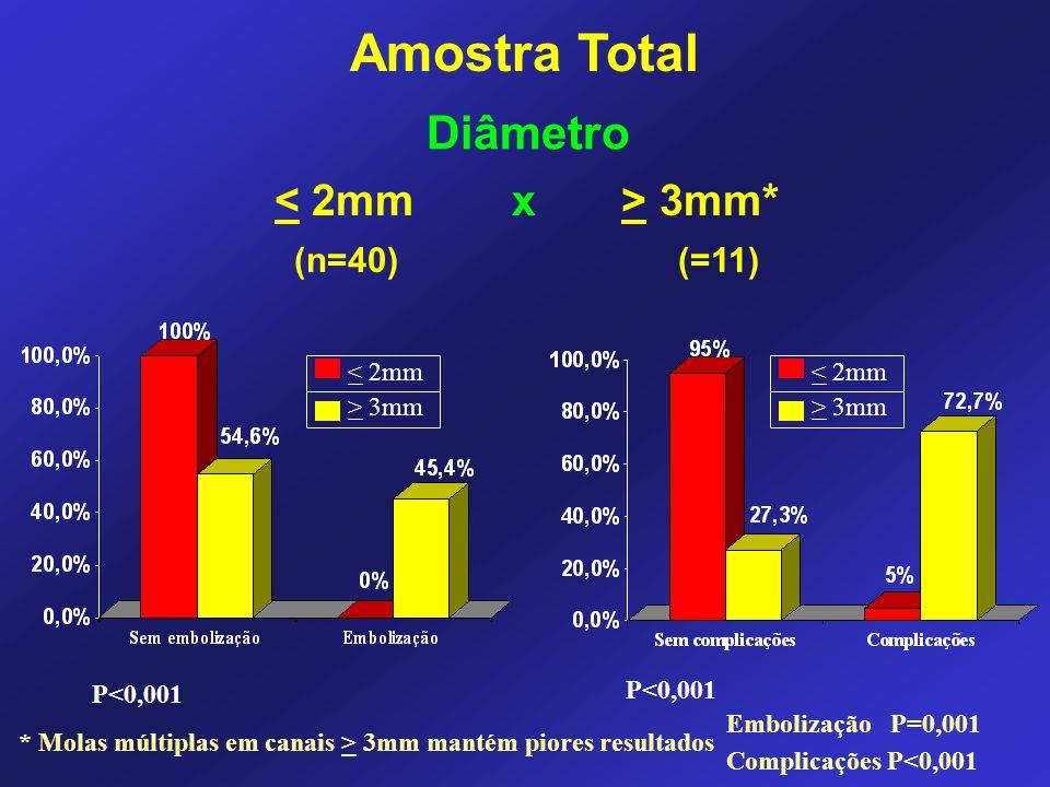 3mm* (n=40) (=11) < 2mm > 3mm P<0,001 < 2mm > 3mm * Molas múltiplas em canais > 3mm mantém piores resultados Embolização P=0,001 Complicações P<0,001 Diâmetro Amostra Total