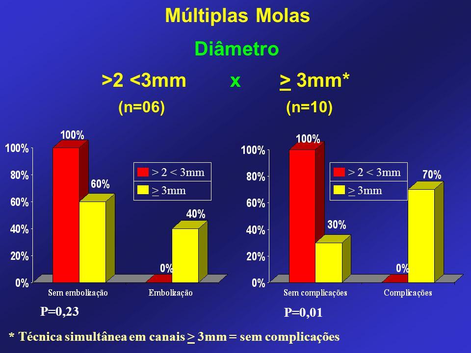 >2 3mm* (n=06) (n=10) Diâmetro * Técnica simultânea em canais > 3mm = sem complicações > 2 < 3mm > 3mm P=0,23 P=0,01 > 2 < 3mm > 3mm Múltiplas Molas