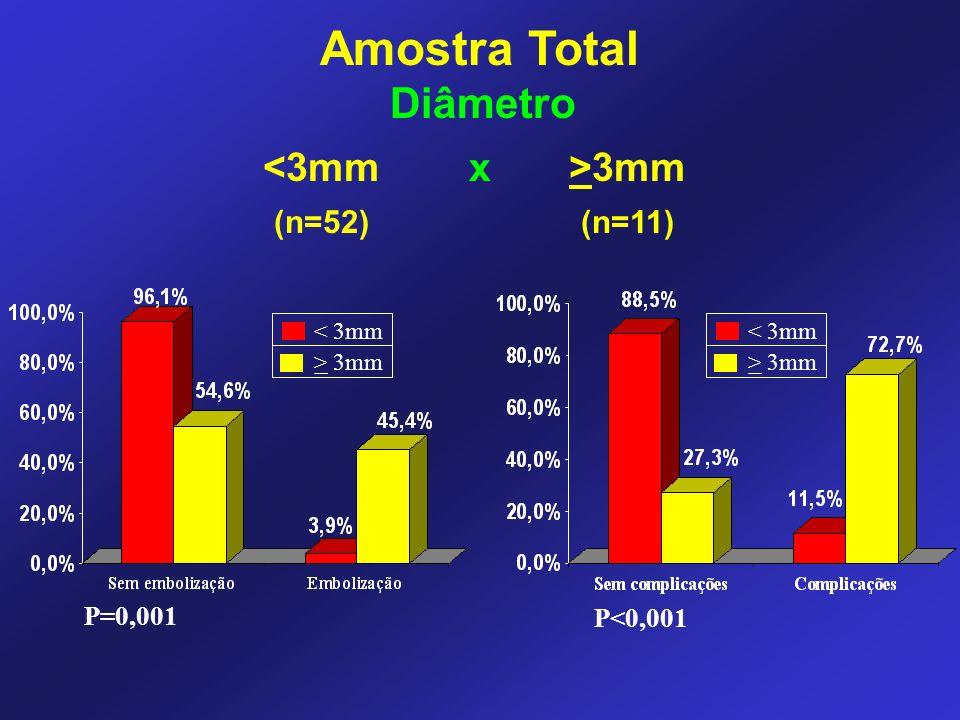 3mm (n=52) (n=11) < 3mm > 3mm P=0,001 P<0,001 < 3mm > 3mm Diâmetro Amostra Total