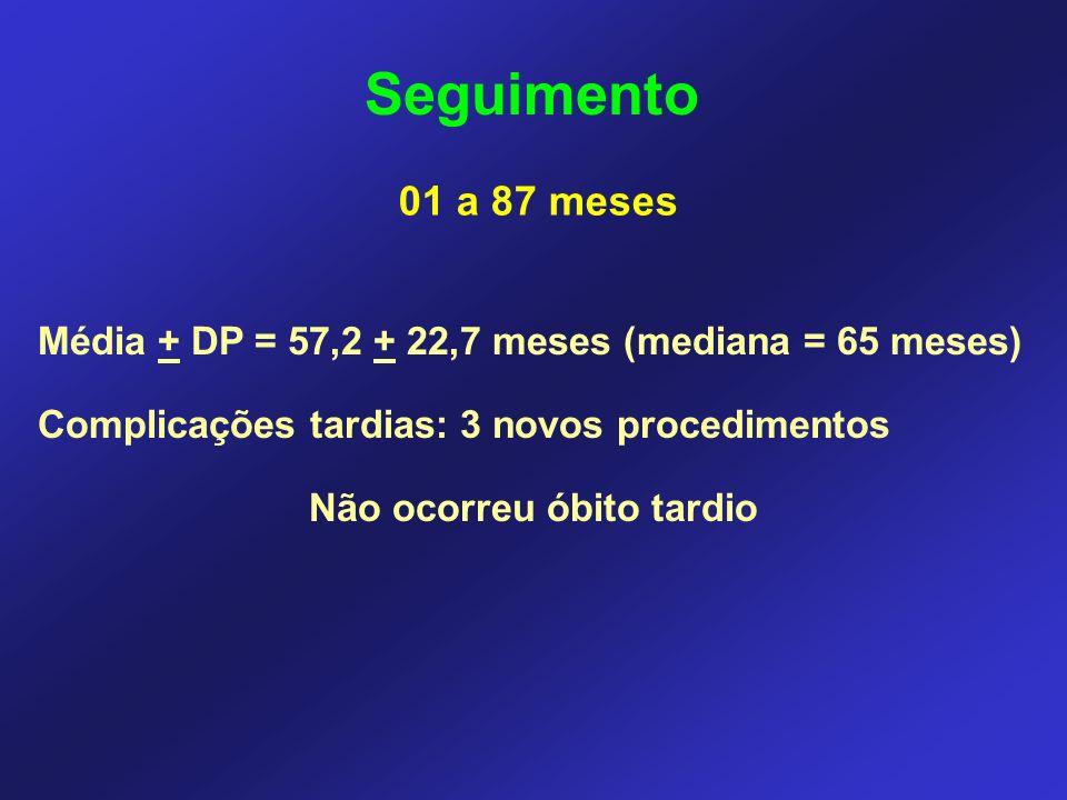 Seguimento Média + DP = 57,2 + 22,7 meses (mediana = 65 meses) Complicações tardias: 3 novos procedimentos Não ocorreu óbito tardio 01 a 87 meses