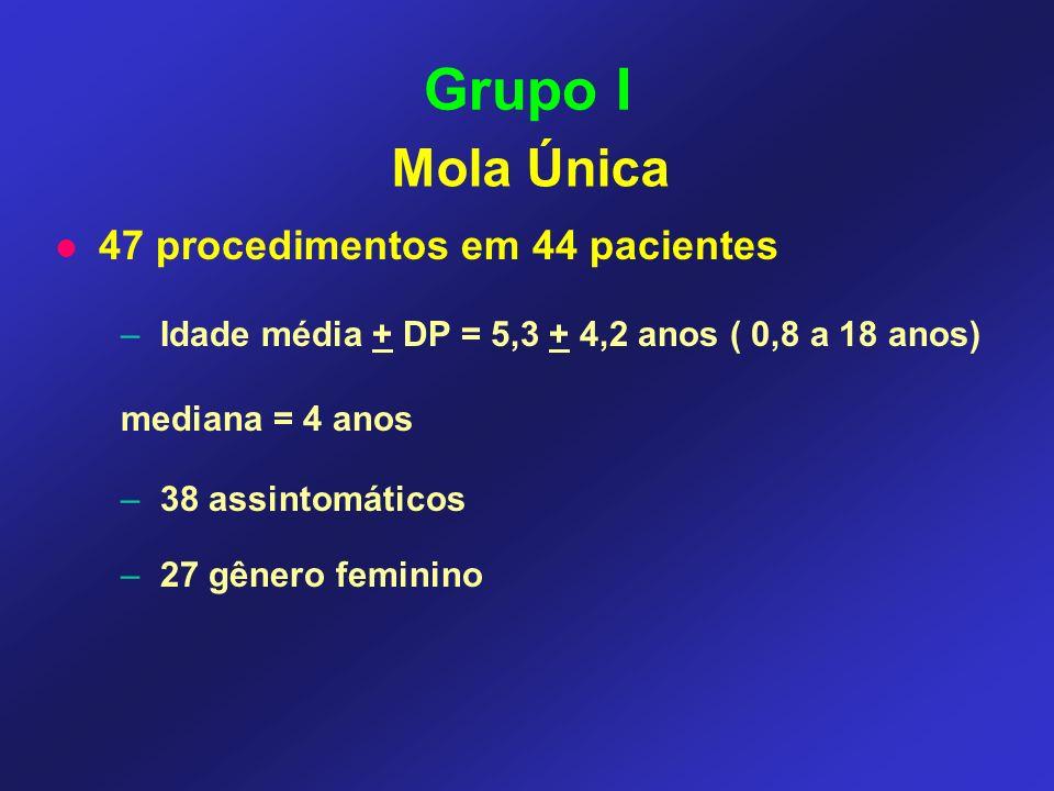 47 procedimentos em 44 pacientes – Idade média + DP = 5,3 + 4,2 anos ( 0,8 a 18 anos) mediana = 4 anos – 38 assintomáticos – 27 gênero feminino Grupo