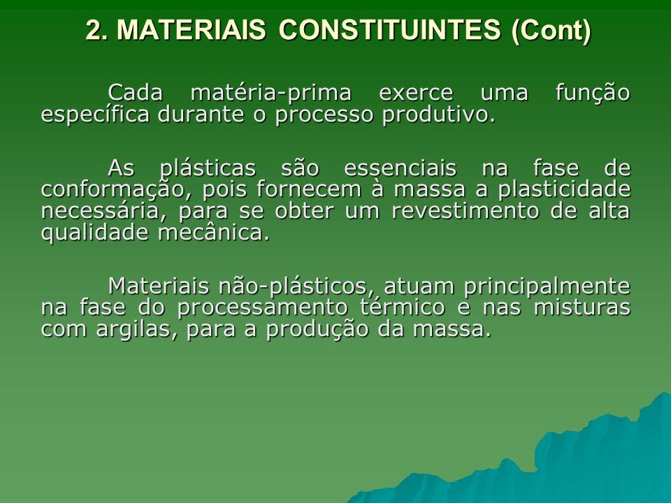 2. MATERIAIS CONSTITUINTES (Cont) Cada matéria-prima exerce uma função específica durante o processo produtivo. As plásticas são essenciais na fase de