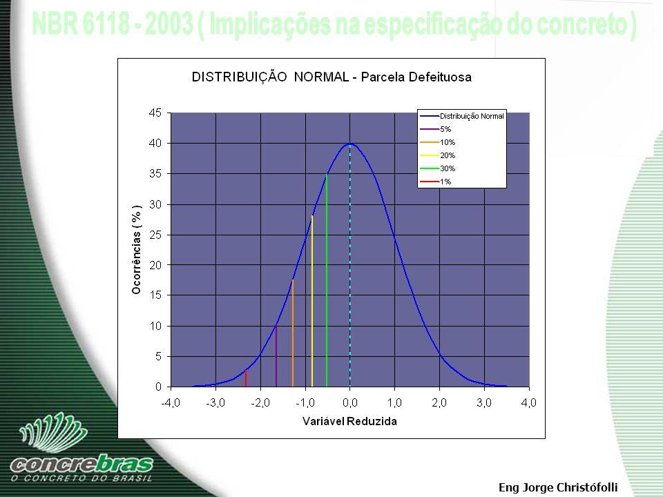 f cj = f ck + 1,65. SD Resistência característica de projeto f ck Resistência de Dosagem f cj