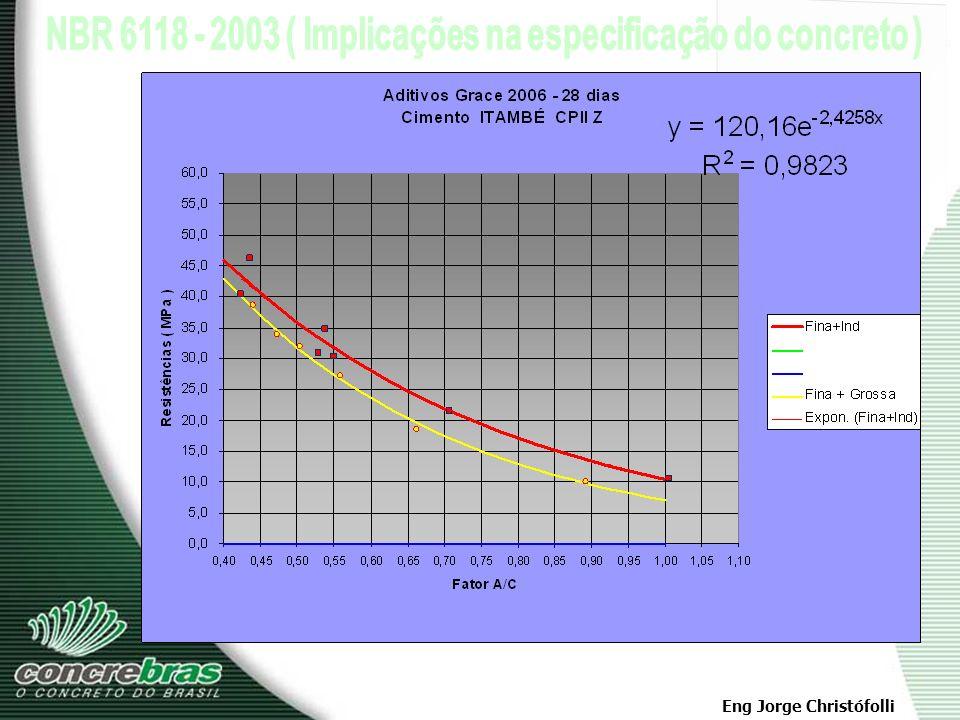 Eng Jorge Christófolli Classes Mínimas de Resistência ( fck ) Concreto Armado - Armadura Passiva - fck > 20,0 MPa Concreto Protendido - Armadura Ativa