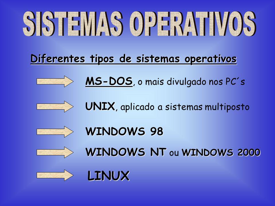 Diferentes tipos de sistemas operativos MS-DOS MS-DOS, o mais divulgado nos PC´s UNIX UNIX, aplicado a sistemas multiposto WINDOWS 98 WINDOWS NT WINDO
