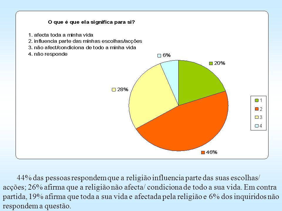 44% das pessoas respondem que a religião influencia parte das suas escolhas/ acções; 26% afirma que a religião não afecta/ condiciona de todo a sua vi