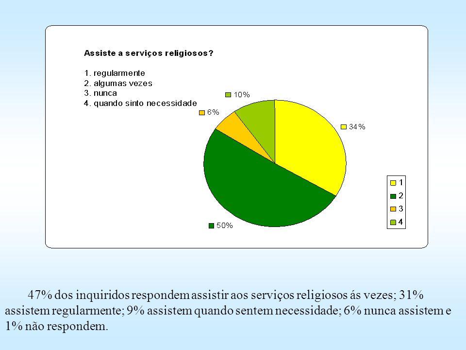 47% dos inquiridos respondem assistir aos serviços religiosos ás vezes; 31% assistem regularmente; 9% assistem quando sentem necessidade; 6% nunca ass