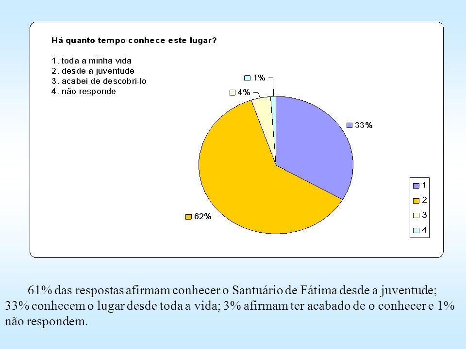 61% das respostas afirmam conhecer o Santuário de Fátima desde a juventude; 33% conhecem o lugar desde toda a vida; 3% afirmam ter acabado de o conhecer e 1% não respondem.