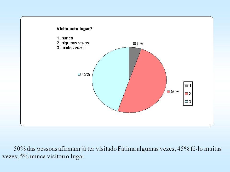63% dos adultos com mais de 25 anos têm conhecimento de uma graça ou milagre relacionado com Fátima; 35% desconhecem e 2% não respondem.