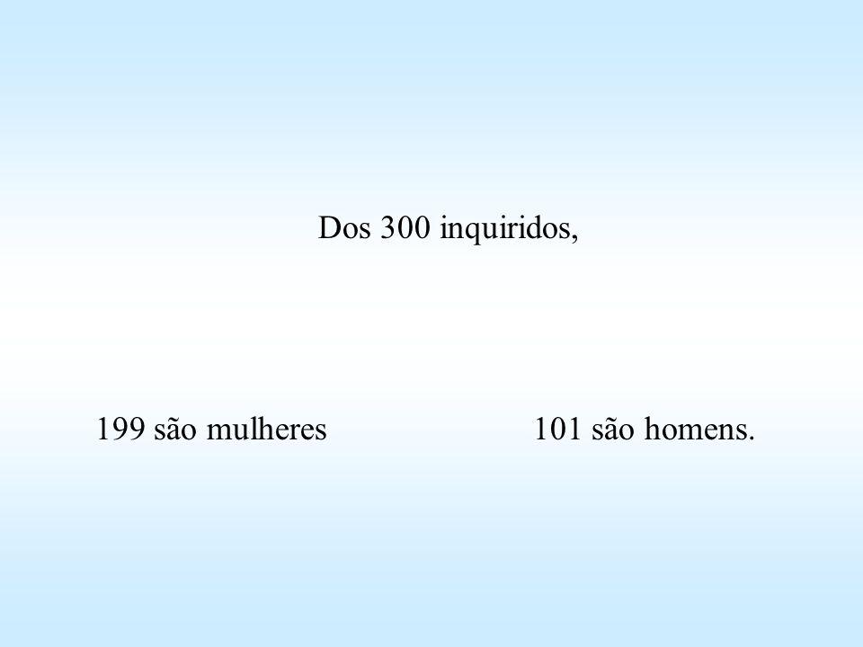 Dos 300 inquiridos, 199 são mulheres 101 são homens.