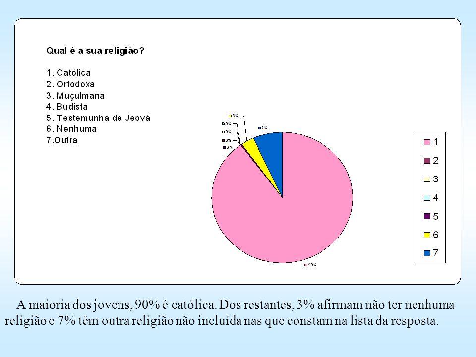 A maioria dos jovens, 90% é católica. Dos restantes, 3% afirmam não ter nenhuma religião e 7% têm outra religião não incluída nas que constam na lista