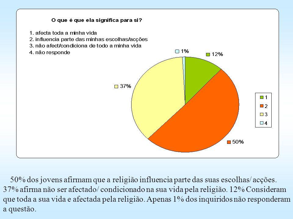 50% dos jovens afirmam que a religião influencia parte das suas escolhas/ acções. 37% afirma não ser afectado/ condicionado na sua vida pela religião.
