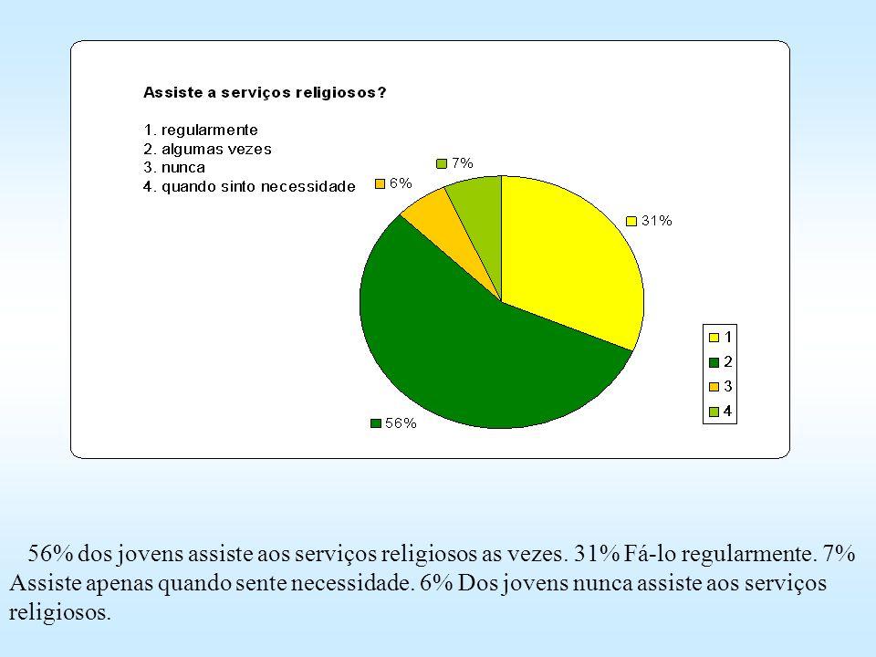 56% dos jovens assiste aos serviços religiosos as vezes. 31% Fá-lo regularmente. 7% Assiste apenas quando sente necessidade. 6% Dos jovens nunca assis