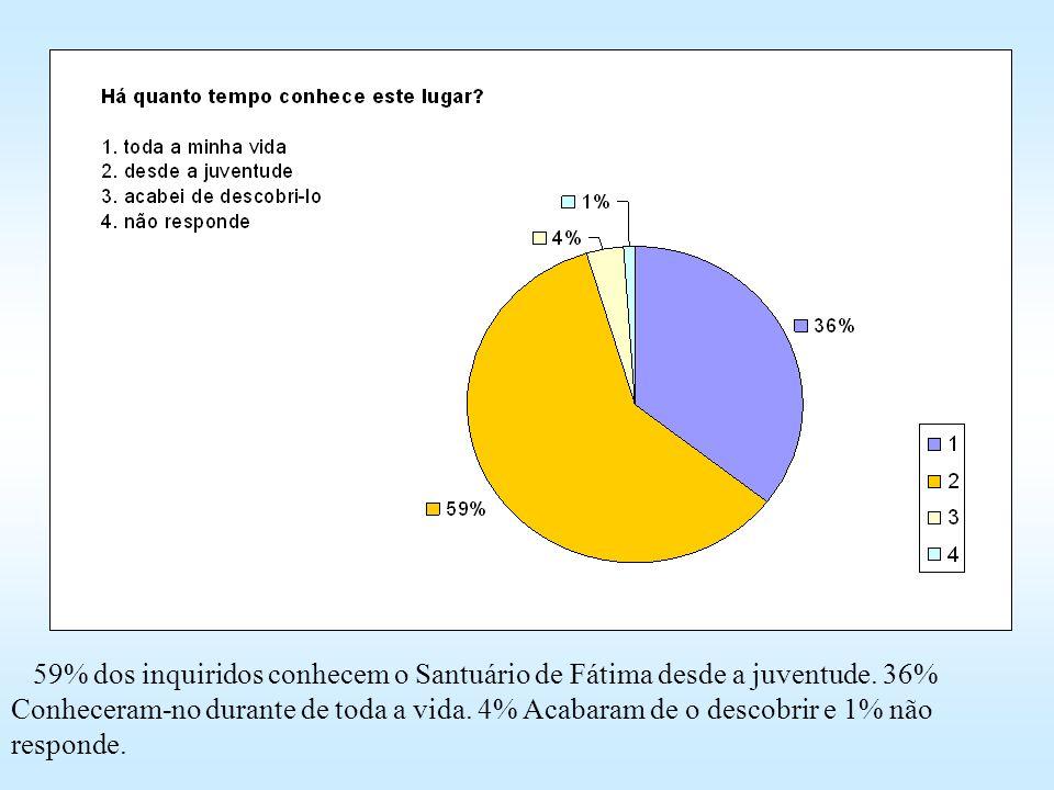 59% dos inquiridos conhecem o Santuário de Fátima desde a juventude. 36% Conheceram-no durante de toda a vida. 4% Acabaram de o descobrir e 1% não res