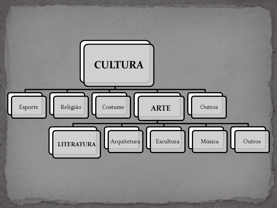 CULTURA EsporteReligiãoCostume ARTE LITERATURA ArquiteturaEsculturaMúsicaOutros