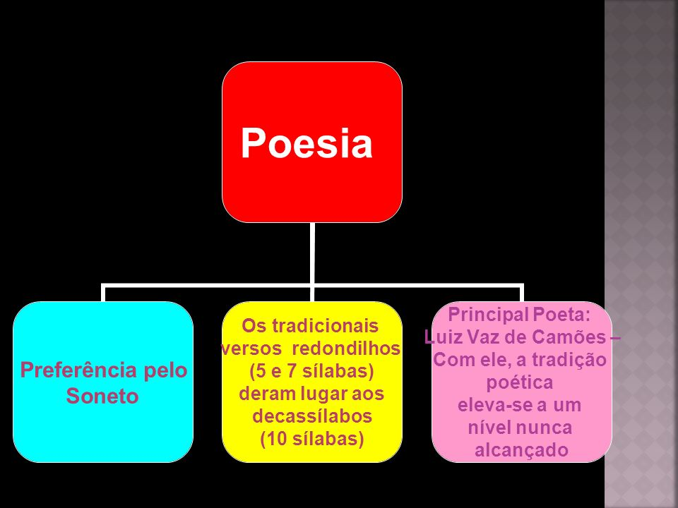 Poesia Preferência pelo Soneto Os tradicionais versos redondilhos (5 e 7 sílabas) deram lugar aos decassílabos (10 sílabas) Principal Poeta: Luiz Vaz