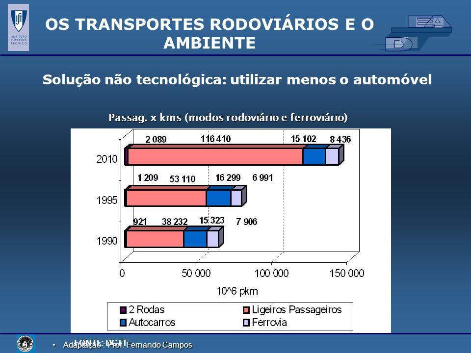 Adaptação : Prof. Fernando CamposAdaptação : Prof. Fernando Campos Solução não tecnológica: utilizar menos o automóvel OS TRANSPORTES RODOVIÁRIOS E O