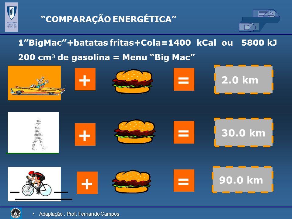 Adaptação : Prof. Fernando CamposAdaptação : Prof. Fernando Campos COMPARAÇÃO ENERGÉTICA 1BigMac+batatas fritas+Cola=1400 kCal ou 5800 kJ 200 cm 3 de