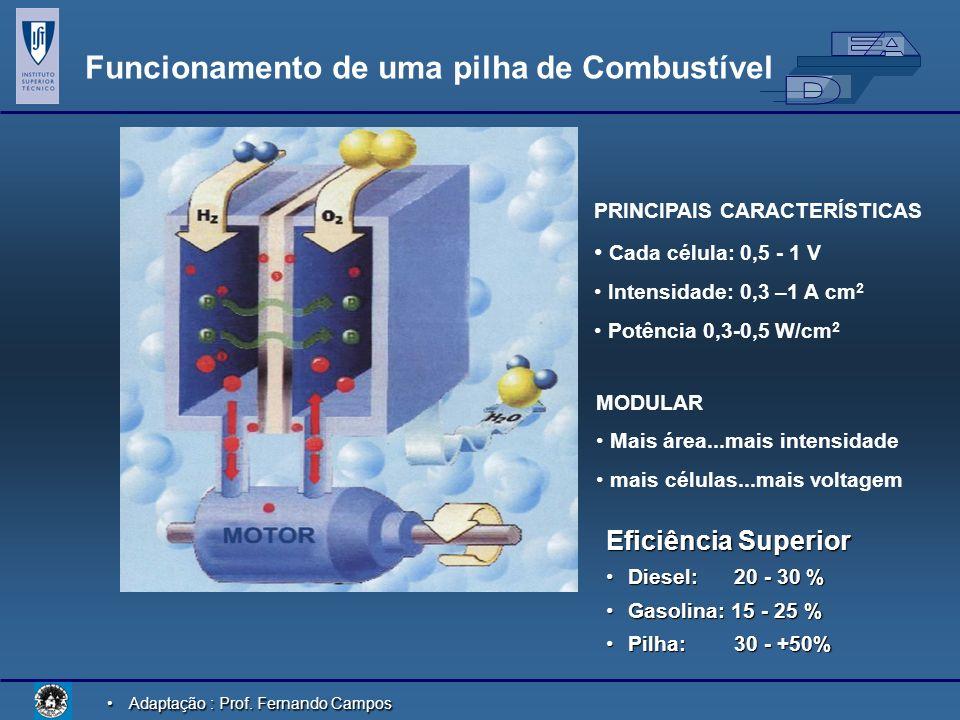 Adaptação : Prof. Fernando CamposAdaptação : Prof. Fernando Campos Funcionamento de uma pilha de Combustível PRINCIPAIS CARACTERÍSTICAS Cada célula: 0