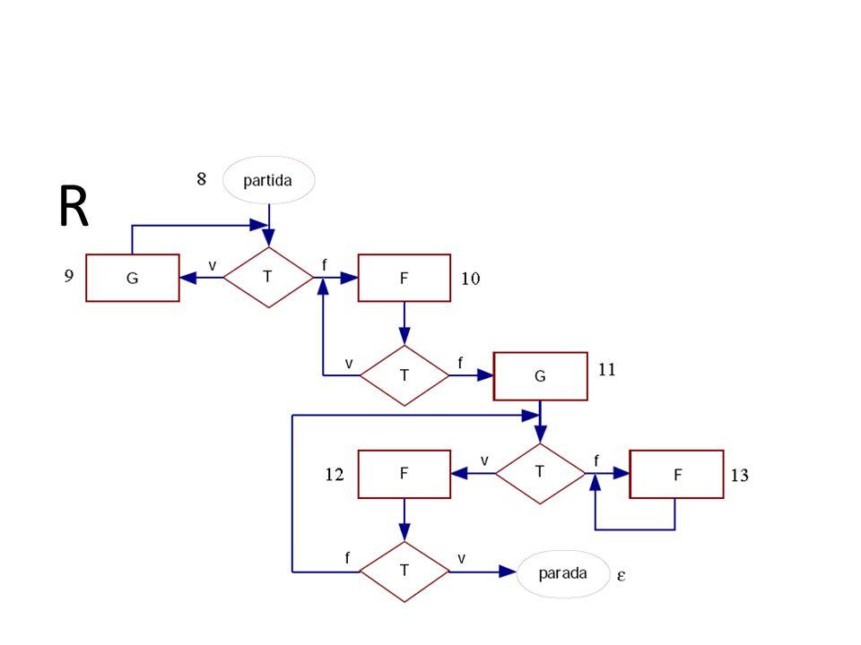 Equivalência de programa monolítico Passo 1: Transformar os fluxos em instruções rotuladas compostas; Passo 2: Identificação dos ciclos infinitos dos programas; Passo 3: União disjunta dos ciclos infinitos; Passo 4: Verificar se (I, 1) (I, 8), se sim Q R então B 0 = {(1,8)}; Passo 5: Construção dos conjuntos sucessores: (B k+1 ).