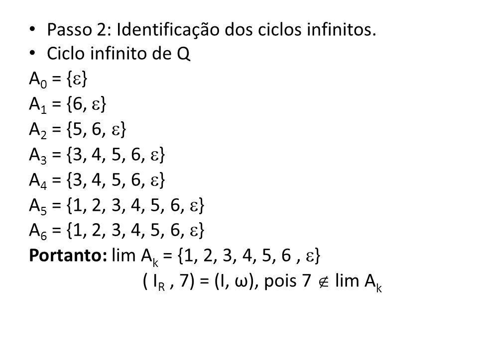 Passo 2: Identificação dos ciclos infinitos. Ciclo infinito de Q A 0 = { } A 1 = {6, } A 2 = {5, 6, } A 3 = {3, 4, 5, 6, } A 4 = {3, 4, 5, 6, } A 5 =