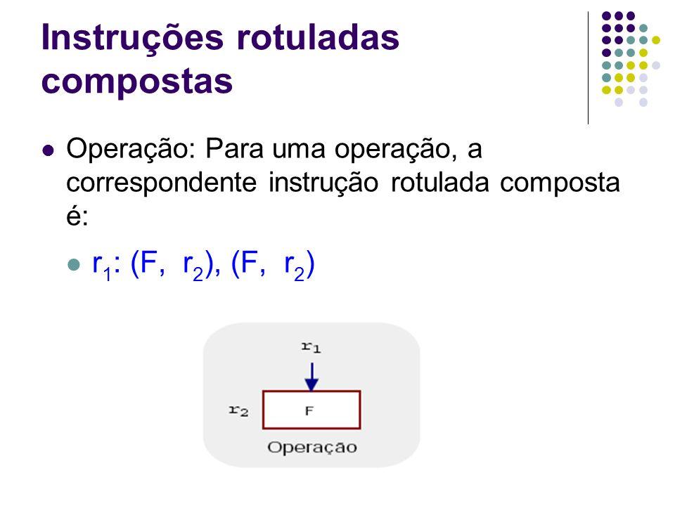 Instruções rotuladas compostas Parada: Para uma parada, a correspondente instrução rotulada composta é: r: (parada, ), (parada, )