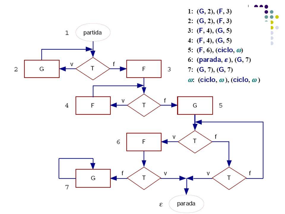 Instruções rotuladas compostas Observações: O rótulo 2, 4, 7 e ω são sucessores deles mesmos Existem dois caminhos no fluxograma que atingem o nó parada.
