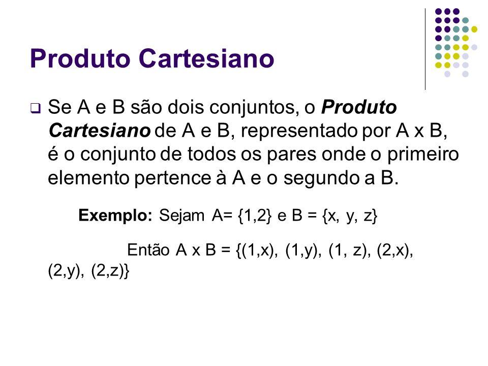 Produto Cartesiano Se A e B são dois conjuntos, o Produto Cartesiano de A e B, representado por A x B, é o conjunto de todos os pares onde o primeiro