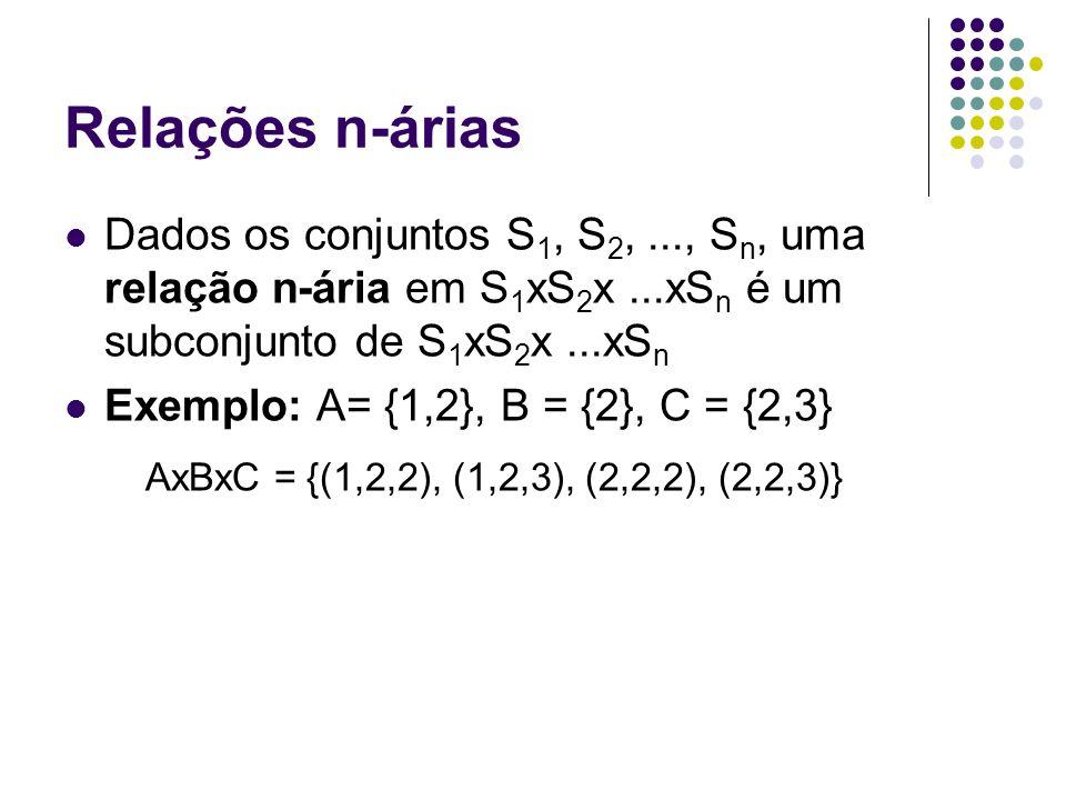 Relações n-árias Dados os conjuntos S 1, S 2,..., S n, uma relação n-ária em S 1 xS 2 x...xS n é um subconjunto de S 1 xS 2 x...xS n Exemplo: A= {1,2}
