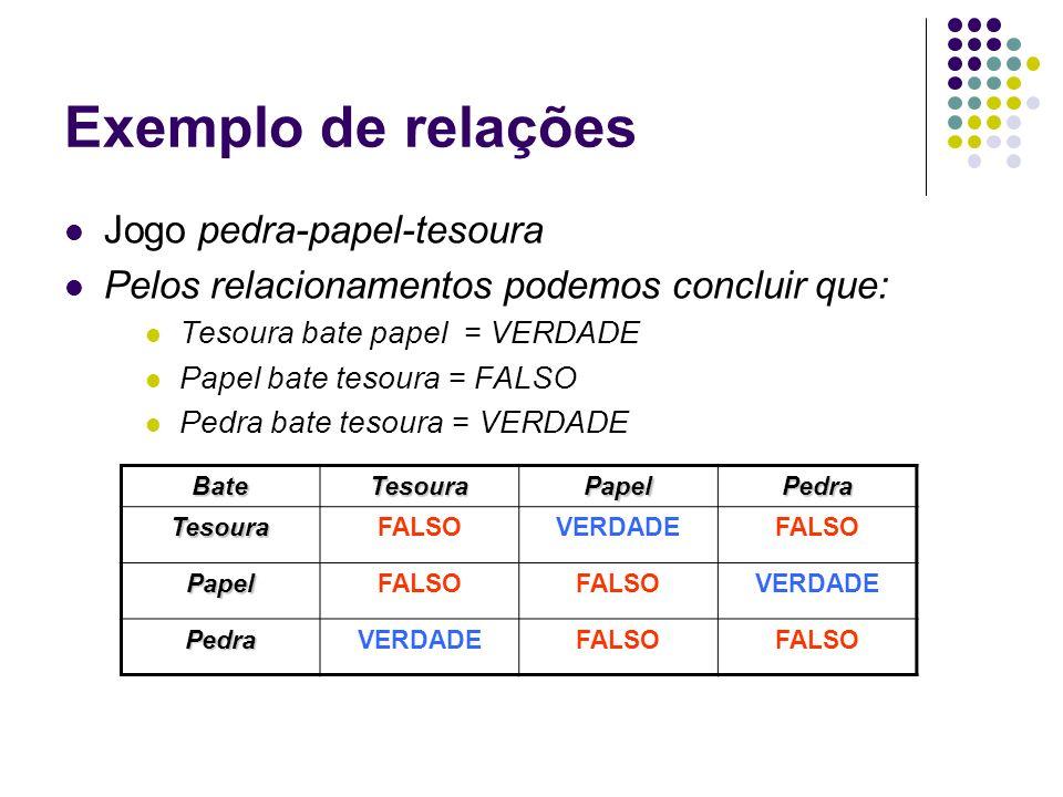 Exemplo de relações Jogo pedra-papel-tesoura Pelos relacionamentos podemos concluir que: Tesoura bate papel = VERDADE Papel bate tesoura = FALSO Pedra