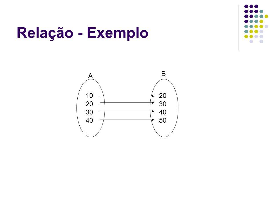 Relação - Exemplo 10 20 30 40 20 30 40 50 A B