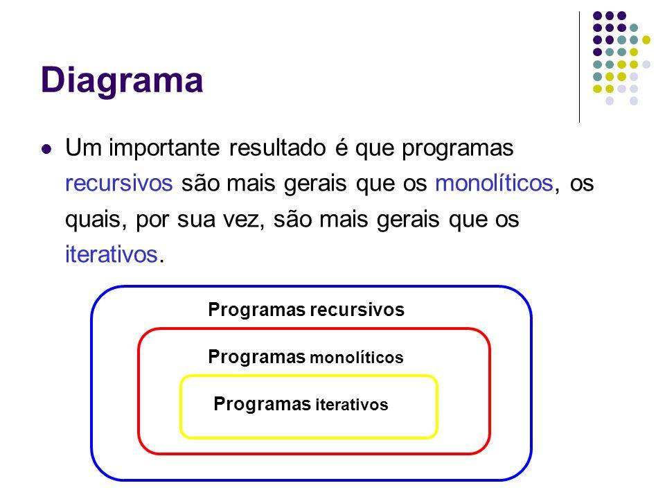 Diagrama Um importante resultado é que programas recursivos são mais gerais que os monolíticos, os quais, por sua vez, são mais gerais que os iterativ