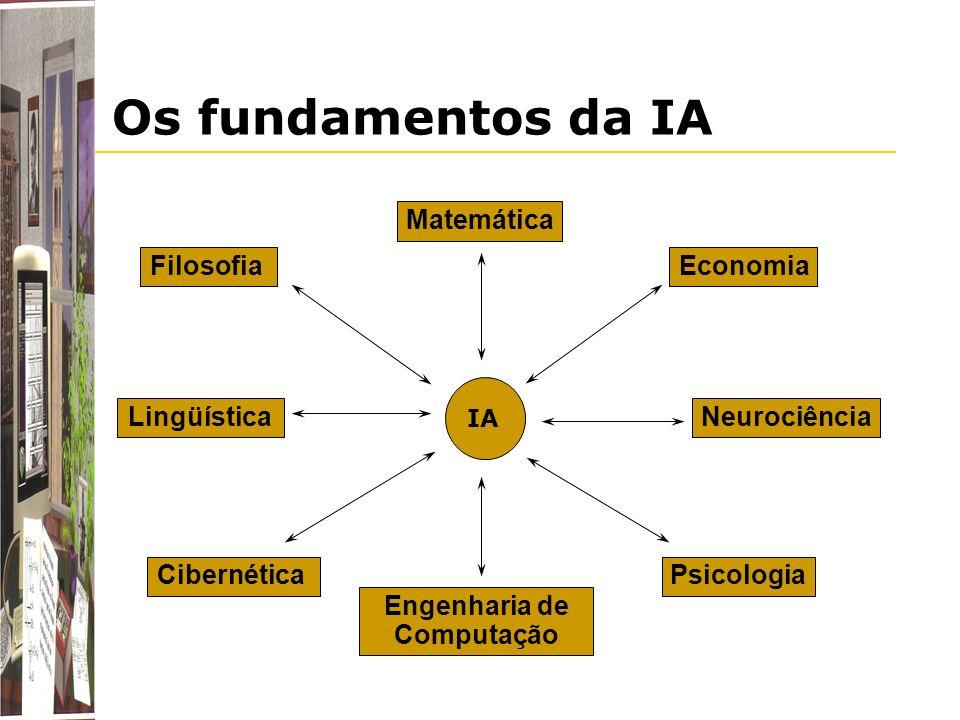 Os fundamentos da IA Matemática Economia Neurociência Filosofia Lingüística Psicologia IA Cibernética Engenharia de Computação IA