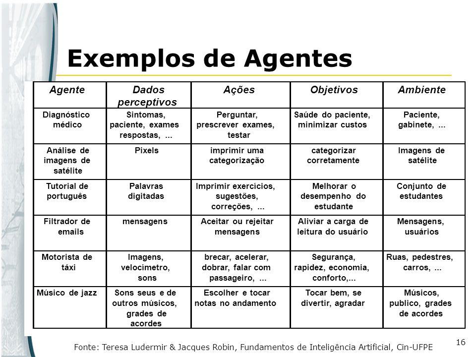 16 Exemplos de Agentes Fonte: Teresa Ludermir & Jacques Robin, Fundamentos de Inteligência Artificial, Cin-UFPE AgenteDados perceptivos AçõesObjetivos