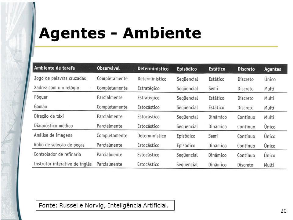 20 Agentes - Ambiente Fonte: Russel e Norvig, Inteligência Artificial.