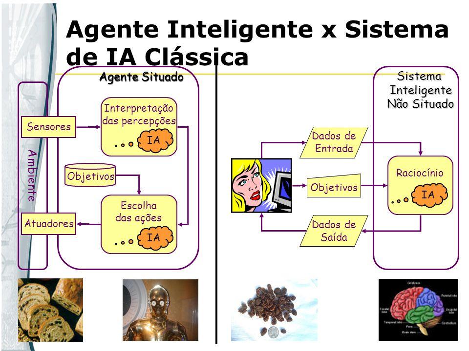 Agente Inteligente x Sistema de IA Clássica Ambiente Sensores Atuadores Objetivos Interpretação das percepções Escolha das ações IA Agente Situado Rac