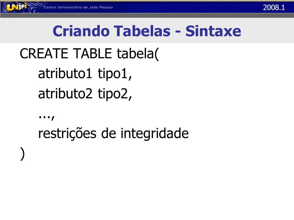 2008.1 Criando Tabelas CREATE TABLE clientes( CodC int not null identity, nome varchar(80) not null, cpf char(12) not null, data_nasc date, sexo char(1), salario numeric (9,2), PRIMARY KEY (CodC), UNIQUE (cpf), CHECK (sexo in (M,F)), CHECK (salario > 0) )
