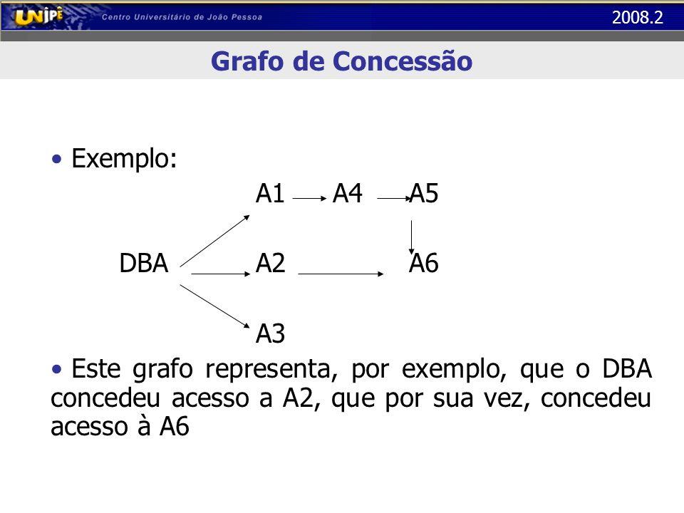 2008.2 Grafo de Concessão Exemplo: A1 A4 A5 DBAA2 A6 A3 Este grafo representa, por exemplo, que o DBA concedeu acesso a A2, que por sua vez, concedeu