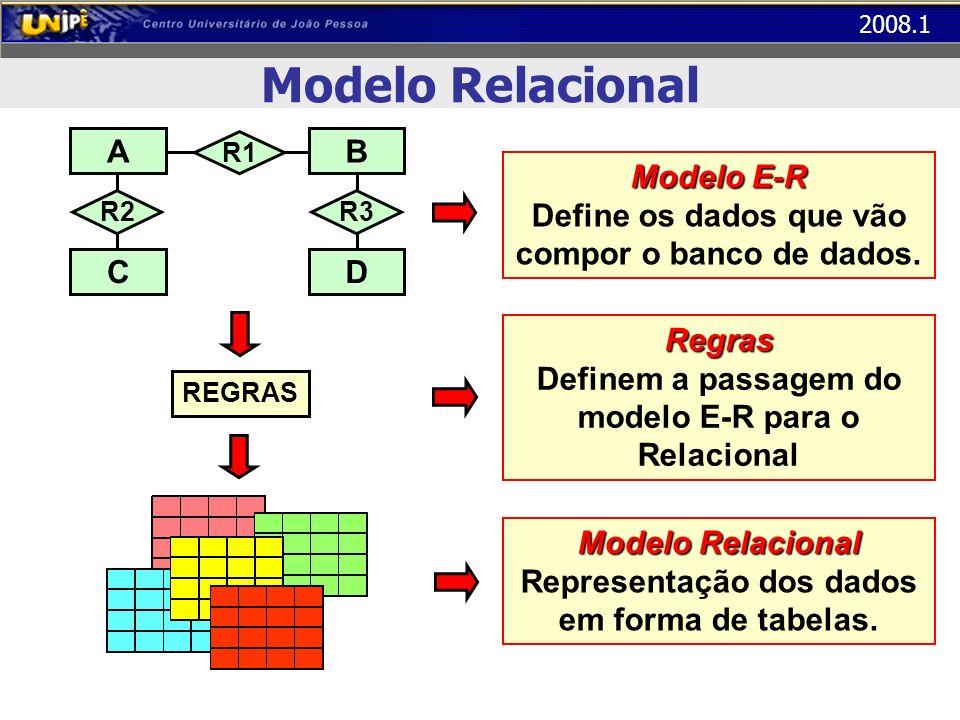 2008.1 Modelo Relacional A R2 C R1 B R3 D REGRAS ModeloE-R Modelo E-R Define os dados que vão compor o banco de dados. Modelo Relacional Representação