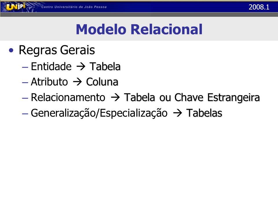 2008.1 Modelo Relacional Regras Gerais Tabela – Entidade Tabela Coluna – Atributo Coluna Tabela ou Chave Estrangeira – Relacionamento Tabela ou Chave