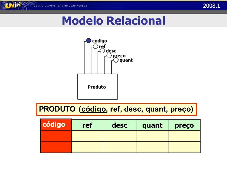 2008.1 Modelo Relacional códigorefdescquantpreço código PRODUTO (código, ref, desc, quant, preço)