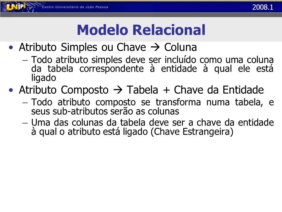 2008.1 Modelo Relacional Atributo Simples ou Chave Coluna – Todo atributo simples deve ser incluído como uma coluna da tabela correspondente à entidad