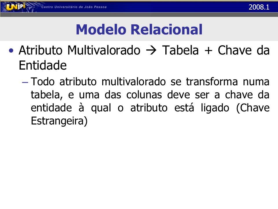2008.1 Modelo Relacional Atributo Multivalorado Tabela + Chave da Entidade – Todo atributo multivalorado se transforma numa tabela, e uma das colunas