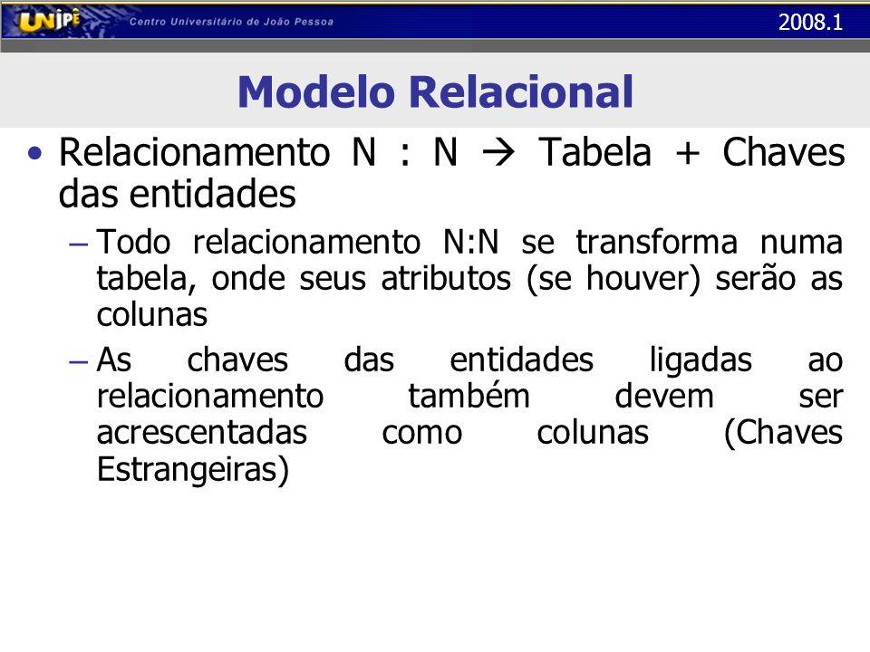 2008.1 Modelo Relacional Relacionamento N : N Tabela + Chaves das entidades – Todo relacionamento N:N se transforma numa tabela, onde seus atributos (