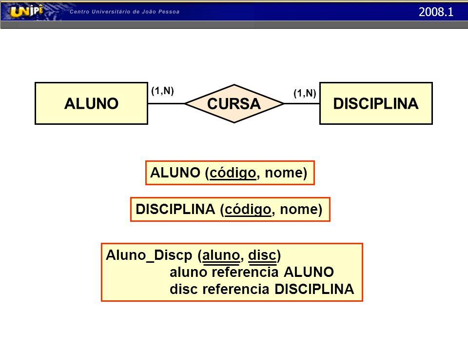 2008.1 CURSA (1,N) ALUNO (1,N) DISCIPLINA ALUNO (código, nome) DISCIPLINA (código, nome) Aluno_Discp (aluno, disc) aluno referencia ALUNO disc referen