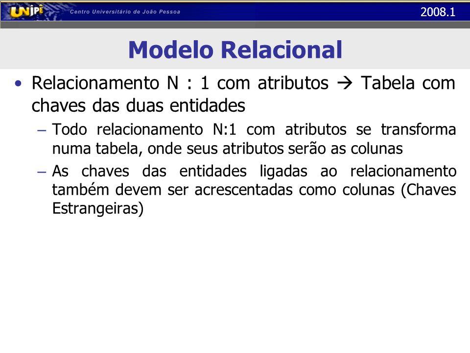 2008.1 Modelo Relacional Relacionamento N : 1 com atributos Tabela com chaves das duas entidades – Todo relacionamento N:1 com atributos se transforma