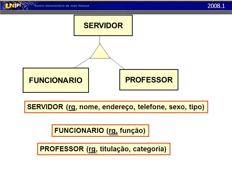 2008.1 SERVIDOR FUNCIONARIO PROFESSOR SERVIDOR (rg, nome, endereço, telefone, sexo, tipo) FUNCIONARIO (rg, função)PROFESSOR (rg, titulação, categoria)