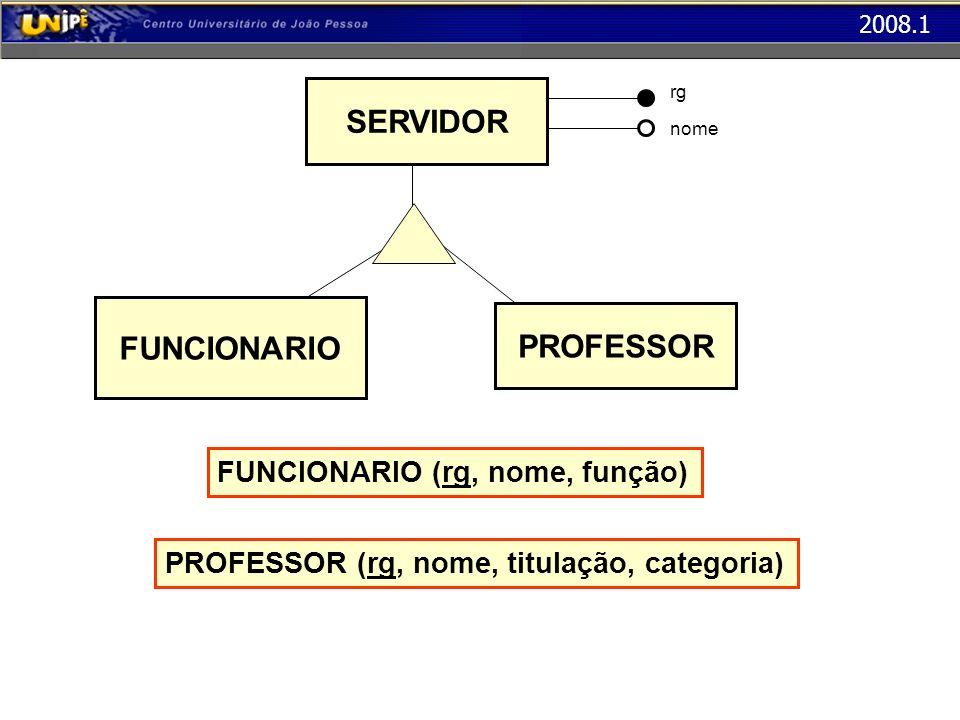 2008.1 FUNCIONARIO (rg, nome, função) PROFESSOR (rg, nome, titulação, categoria) SERVIDOR FUNCIONARIO PROFESSOR rg nome