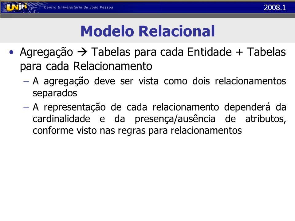 2008.1 Modelo Relacional Agregação Tabelas para cada Entidade + Tabelas para cada Relacionamento – A agregação deve ser vista como dois relacionamento