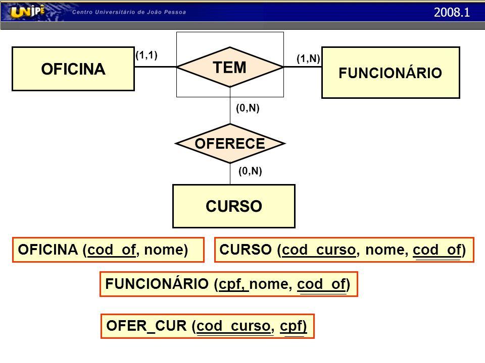 2008.1 TEM OFICINA FUNCIONÁRIO CURSO OFERECE (1,1) (1,N) (0,N) OFICINA (cod_of, nome) FUNCIONÁRIO (cpf, nome, cod_of)CURSO (cod_curso, nome, cod_of)OF